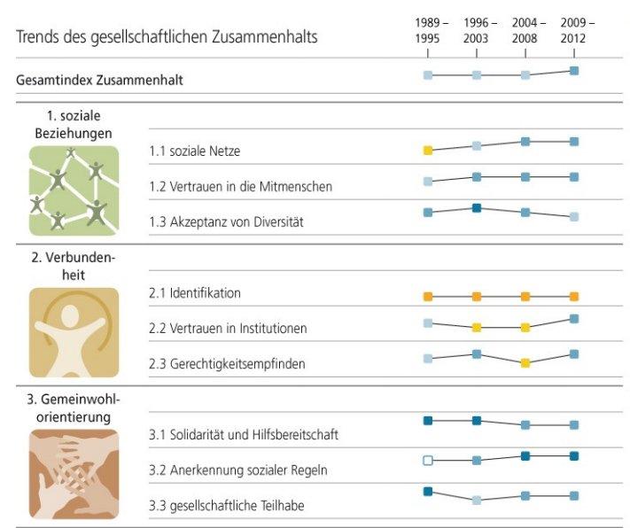 Quelle: Radar gesellschaftlicher Zusammenhalt messen was verbindet - bertelsmann-stiftung.de