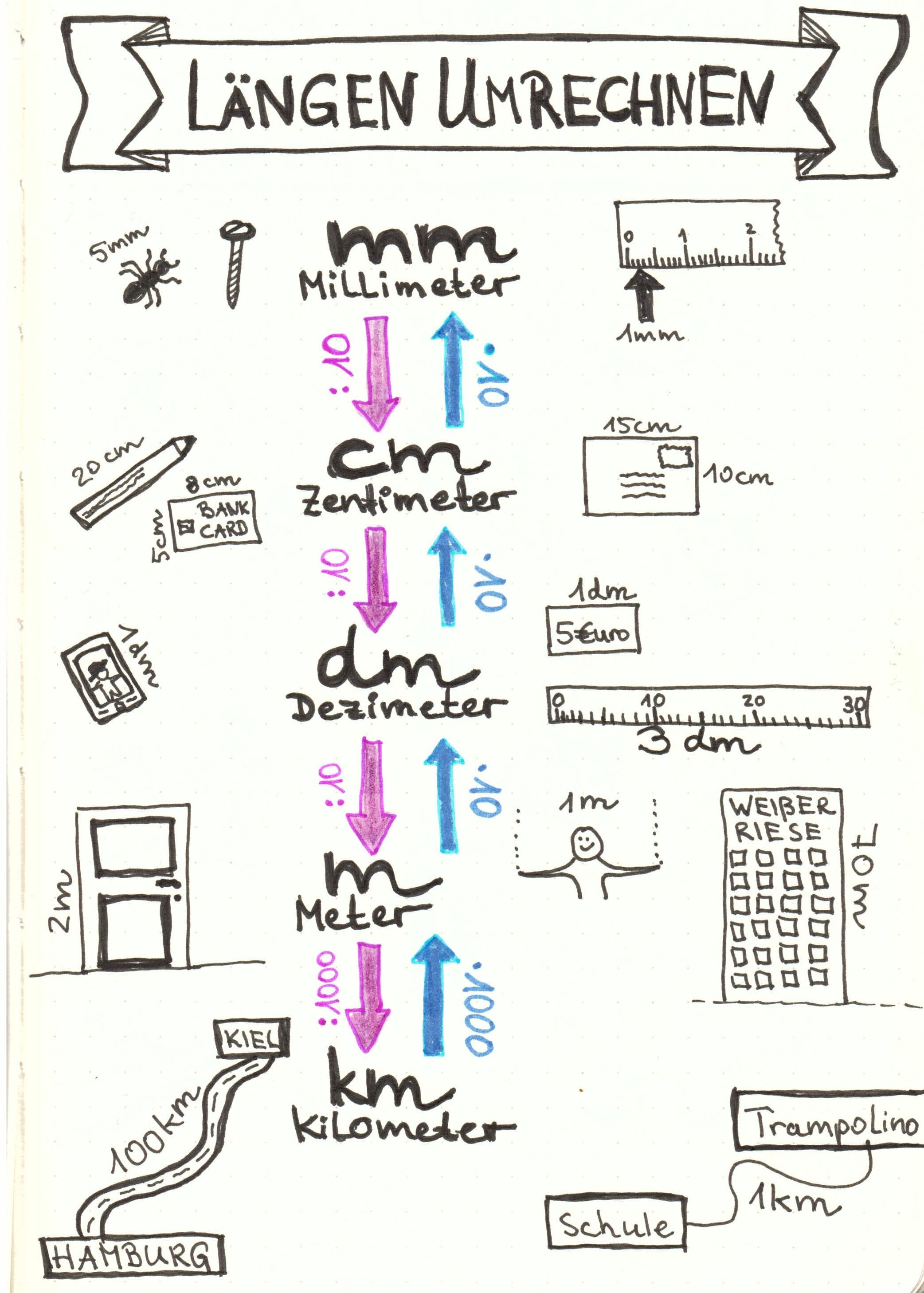 sketchnotes einheiten umrechnen schreiben. Black Bedroom Furniture Sets. Home Design Ideas